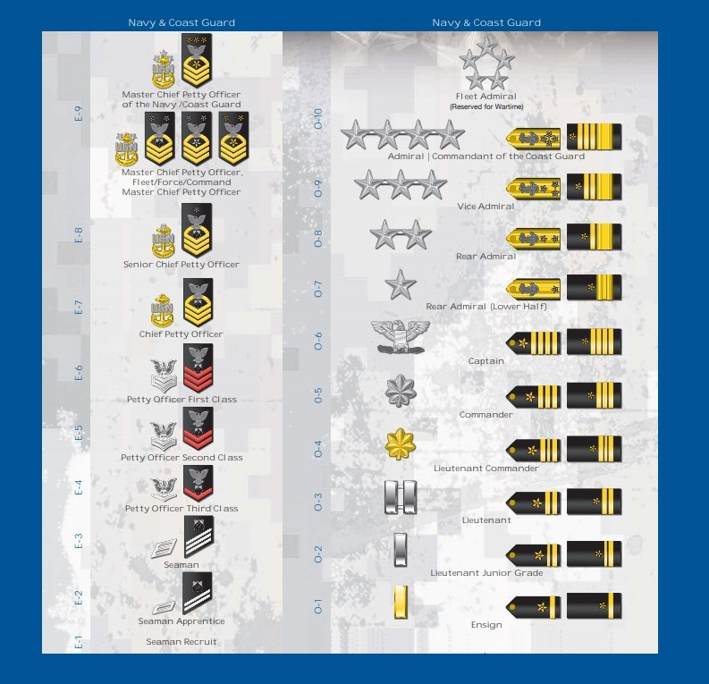 Navy & Coast Guard Ranks