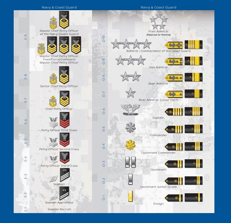 Navy & Coast Guard Ranks
